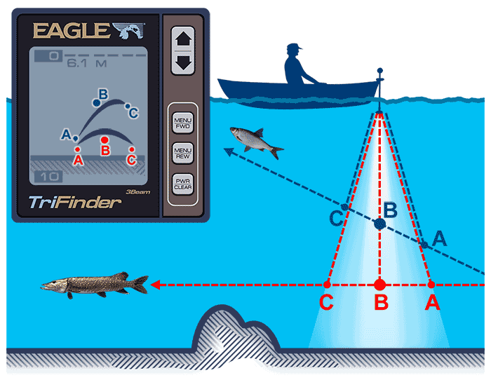 определить глубину моря эхолот