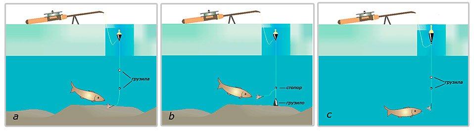 оснастка рыболовного удилища