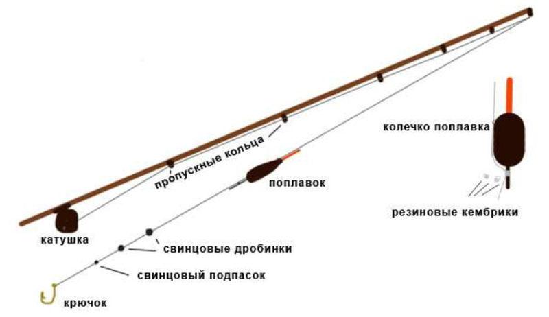 монтаж маховой оснастки